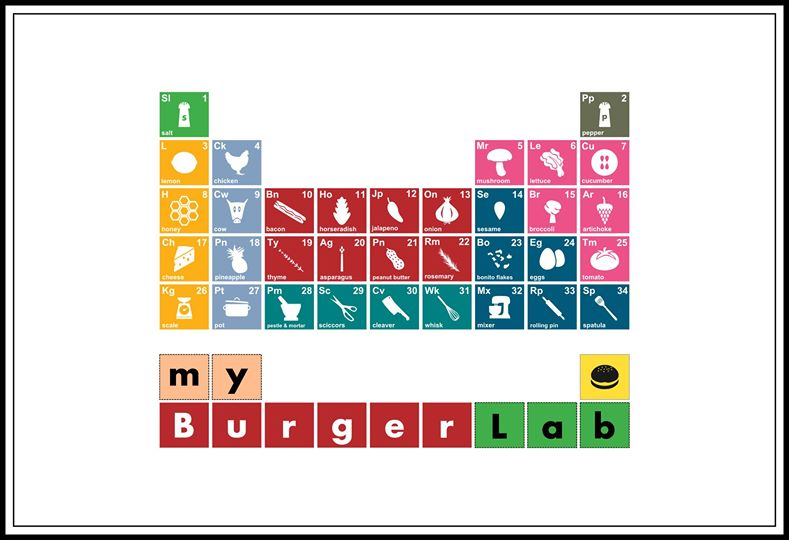 The Periodic Table Lesson Myburgerlab Est 2012